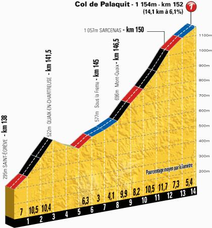 Тур де Франс 2014 13 этап Превью
