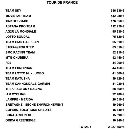 Призовые суммы Тур де Франс 2015