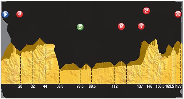 Профиль 14 этапа Тур де Франс 2015