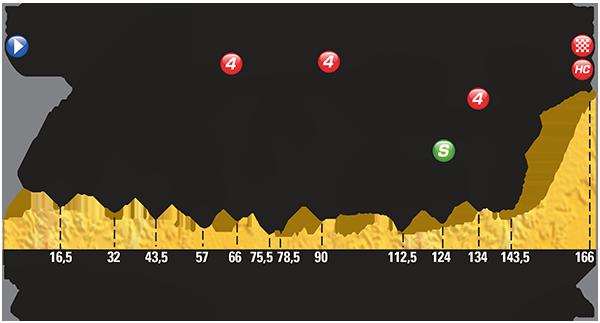 Профиль 10 этапа Тур де Франс 2015