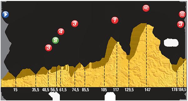 Профиль 11 этапа Тур де Франс 2015