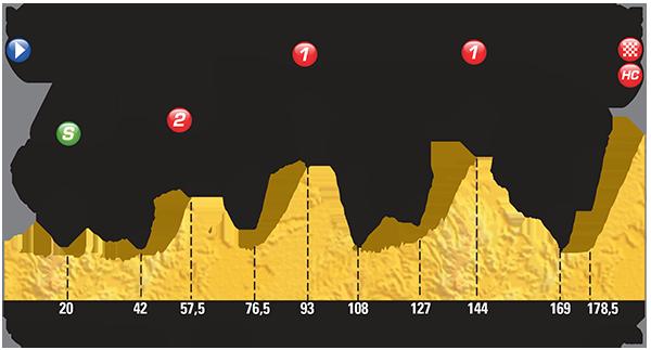 Профиль 12 этапа Тур де Франс 2015