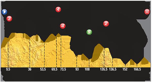 Профиль 15 этапа Тур де Франс 2015