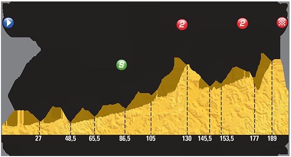 Профиль 16 этапа Тур де Франс 2015