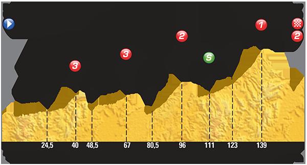 Профиль 17 этапа Тур де Франс 2015