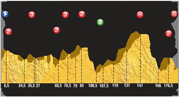 Профиль 18 этапа Тур де Франс 2015