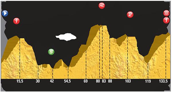 Профиль 19 этапа Тур де Франс 2015