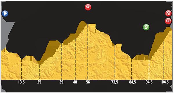 Профиль 20 этапа Тур де Франс 2015