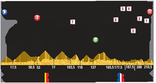Профиль 4 этапа Тур де Франс 2015