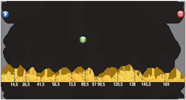 Профиль 5 этапа Тур де Франс 2015
