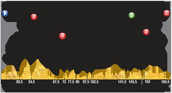 Профиль 6 этапа Тур де Франс 2015