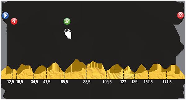 Профиль 7 этапа Тур де Франс 2015