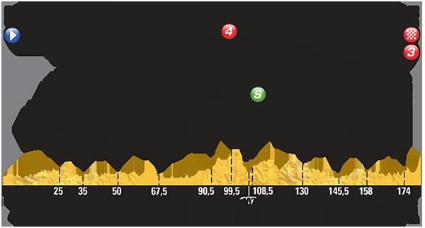 Профиль 8 этапа Тур де Франс 2015