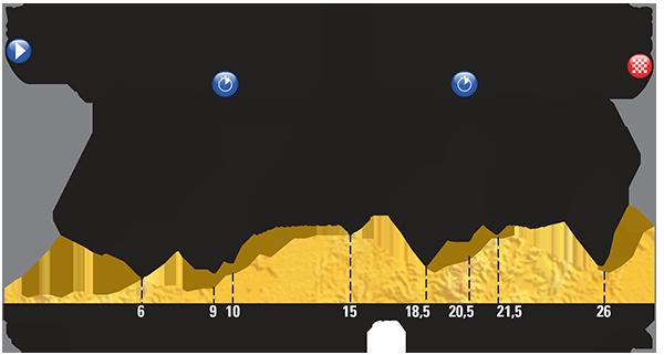 Профиль 9 этапа Тур де Франс 2015