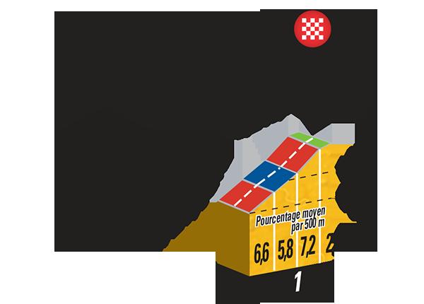 Профиль финишного подъёма Cote de Cadoudal