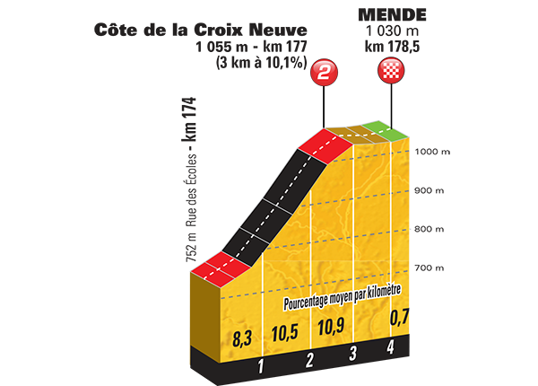 Профиль последних километров 14 этапа Тур де Франс 2015