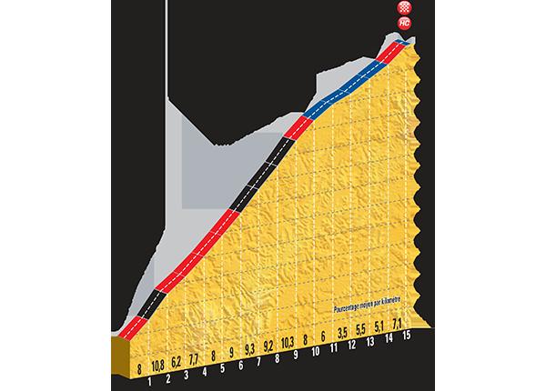 Профиль фининого перевала LA PIERRE-SAINT-MARTIN