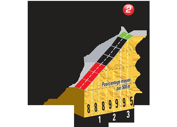 Профиль Lacets de Montvernier