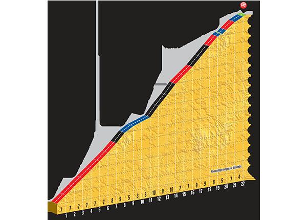 Профиль  Col de la Croix de Fer