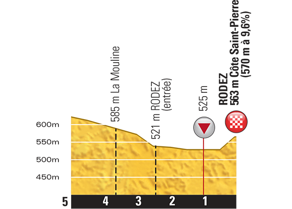 Профиль последних километров 13 этапа Тур де Франс 2015