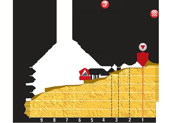 Профиль финальных километров 11 этапа Тур де Франс 2015