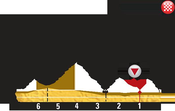 Профиль последних километров 21 этапа Тур де Франс 2015