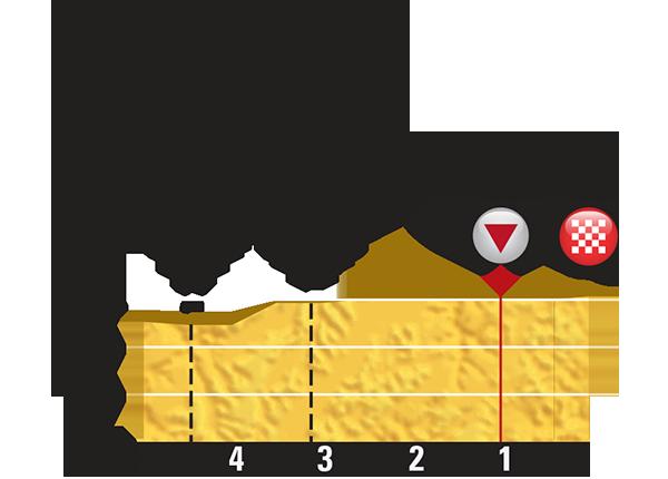 Профиль последних километров 15 этапа Тур де Франс 2015