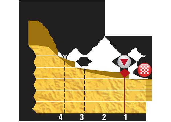 Профиль последних километров 16 этапа Тур де Франс 2015