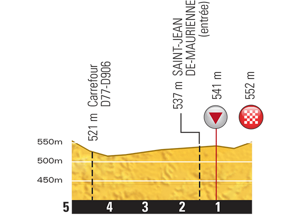 Профиль последнего километра 18 этапа Тур де Франс 2015