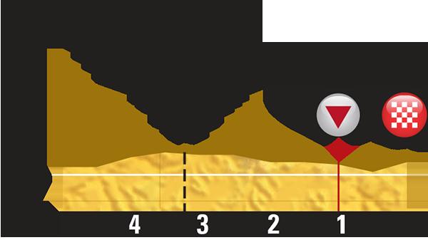4 этапа Тур де Франс 2015