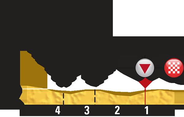 Профиль последних километров 5 этапа Тур де Франс 2015