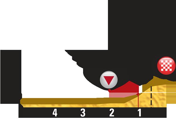 Профиль последних километров 6 этапа Тур де Франс 2015