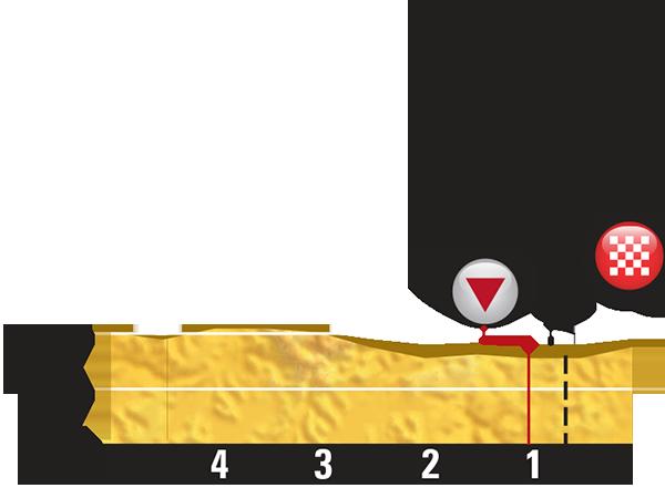Профиль последних километров 7 этапа Тур де Франс 2015