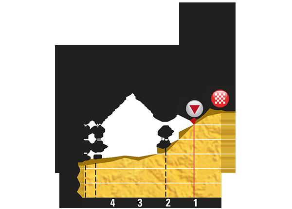 Профиль последних километров 8 этапа Тур де Франс 2015