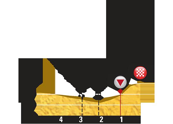 Профиль последних километров 9 этапа Тур де Франс 2015