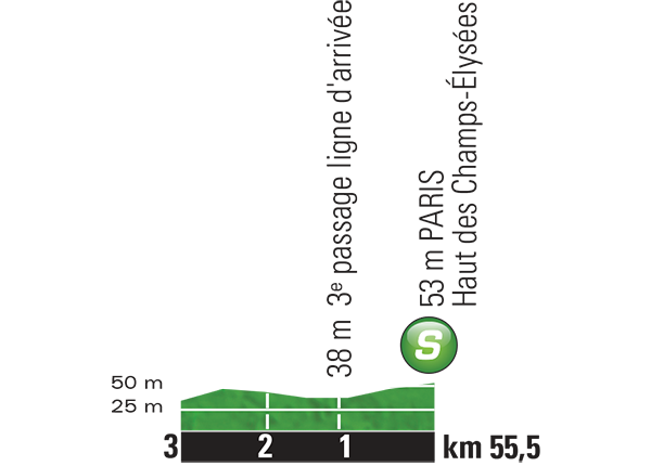 Промежуточный спринтерский финиш 21 этапа Тур де Франс 2015