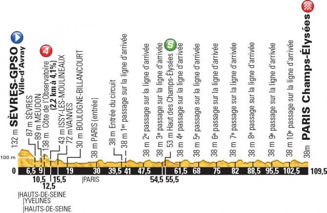 Профиль 21 этапа Тур де Франс 2015