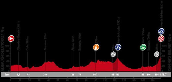 Профиль 2 этапа Вуэльты Испании 2015