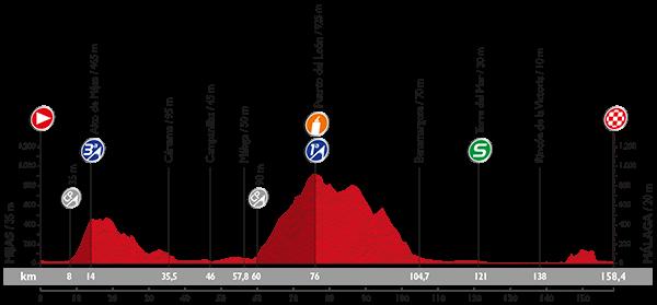 Профиль 3 этапа Вуэльты Испании 2015