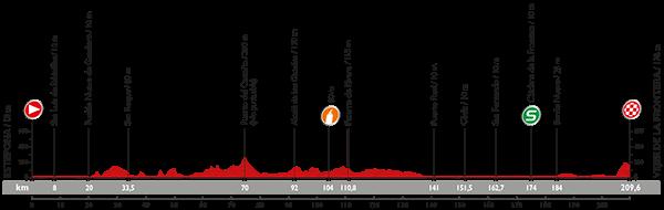 Профиль 4 этапа Вуэльты Испании 2015