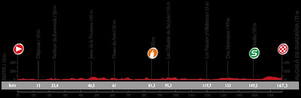 Профиль 5 этапа Вуэльты Испании 2015