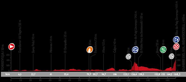 Профиль 9 этапа Вуэльты Испании 2015