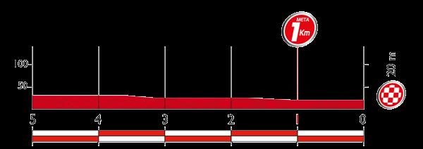 Профиль последних километров 10 этапа Вуэльты Испании 2015