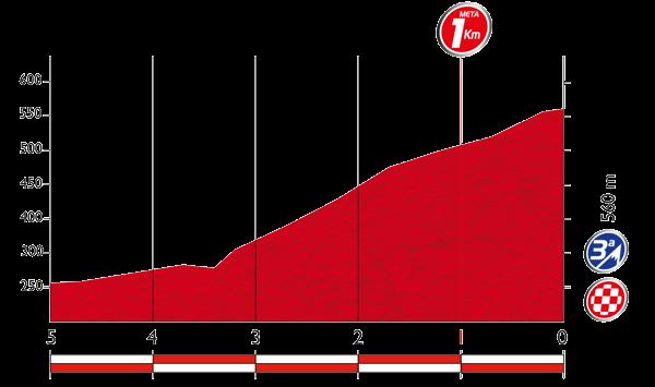 Профиль последних километров 2 этапа Вуэльты Испании 2015
