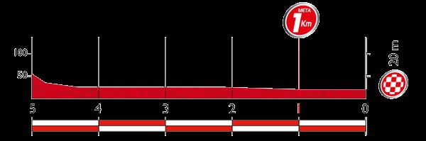 Профиль последних километров 3 этапа Вуэльты Испании 2015