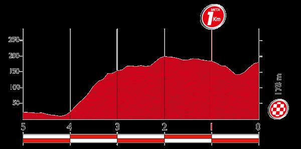 Профиль последних километров 4 этапа Вуэльты Испании 2015