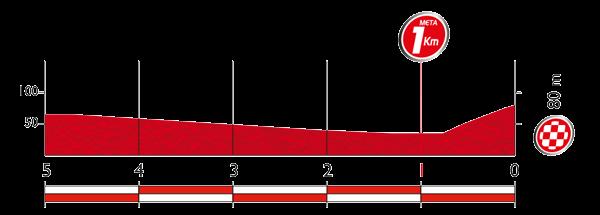 Профиль последних километров 5 этапа Вуэльты Испании 2015