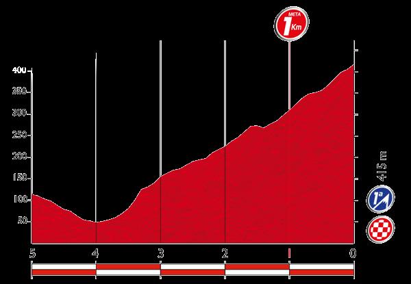 Профиль последних километров 9 этапа Вуэльты Испании 2015
