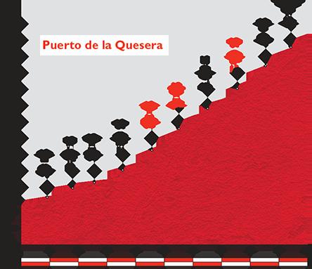 Профиль Puerto de la Quesera