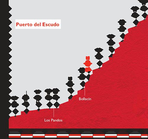 Профиль Puerto del Escud